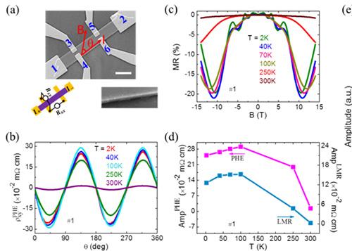 合肥研究院在狄拉克半金属Cd3As2纳米片中观测到平面霍尔效应