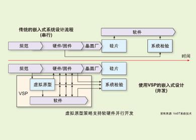 设计安全软件的完备演算系统及嵌入式系统设计平台