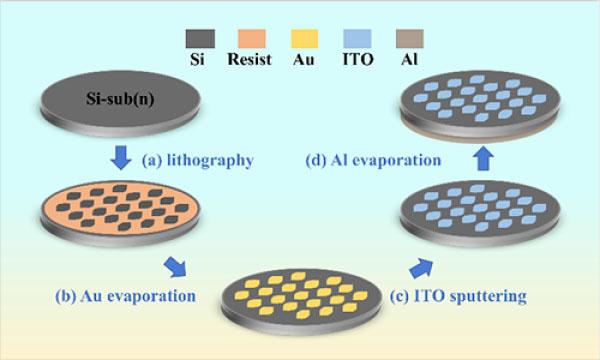 超低暗电流高性能近红外硅基光电探测器研究获进展