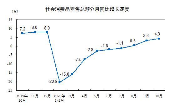 10月份社会消费品零售总额增长4.3%