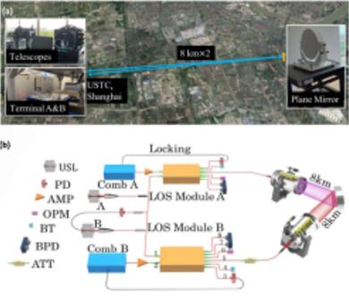 【中国科学报】中国科大实现远距高耗自由空间高精度时频传递