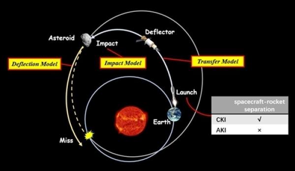 """空间中心提出应对潜在威胁小行星的""""末级击石""""防御方案"""