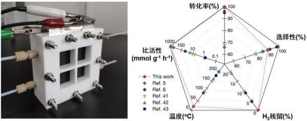 理化所等在室温乙炔还原制乙烯研究中取得进展